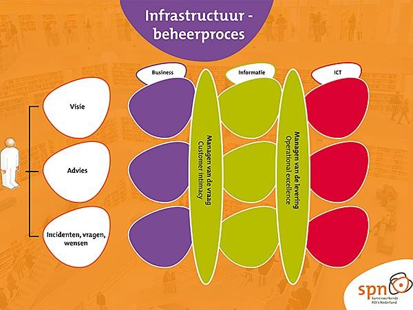 Advies Landelijke Digitale Infrastructuur