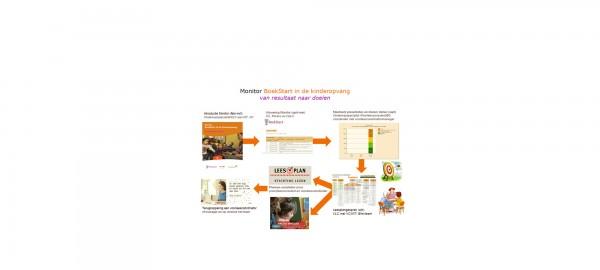 Summerschool: training werken met de Monitor BoekStart in de kinderopvang