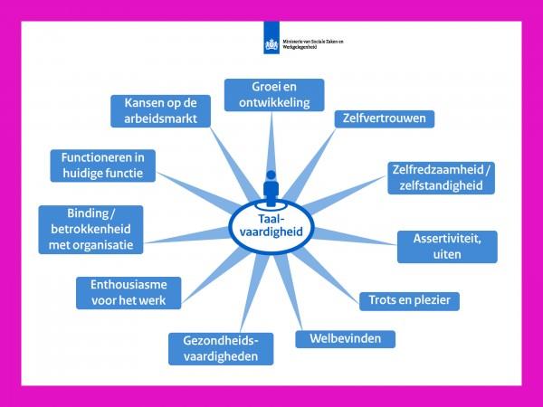 Kenniscirkel Samenwerking met Bedrijven